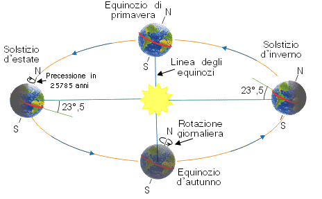 differenza-equinozio-solstizio